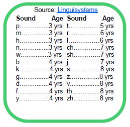 Sound Age Chart