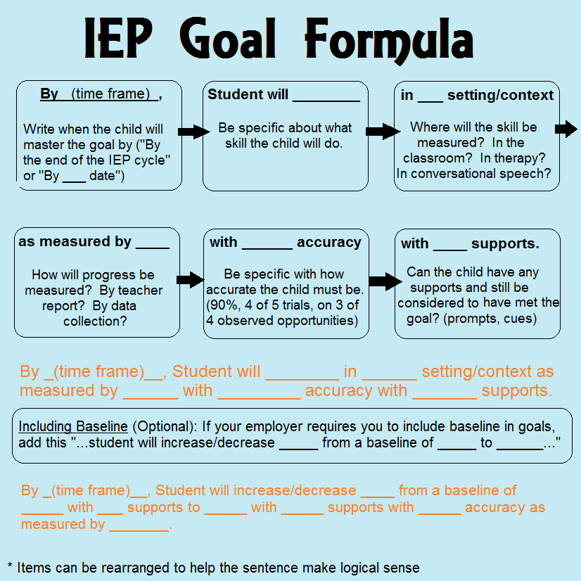iep writing goals Suggested strategies for writing good iep goals by ruth heitin, independent educational consultant.