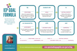 Goal Writing Formula